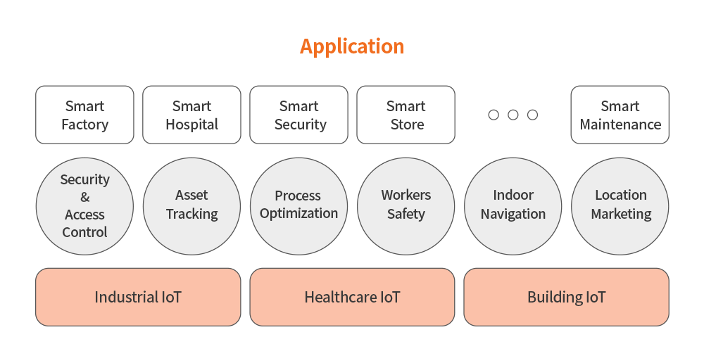 IndoorPlus LBS Application PEOPLE AND TECHNOLOGY Beacon RTLS and Indoor LBS
