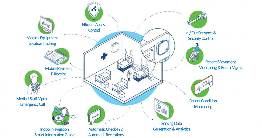 Smart Hospital IoT Service